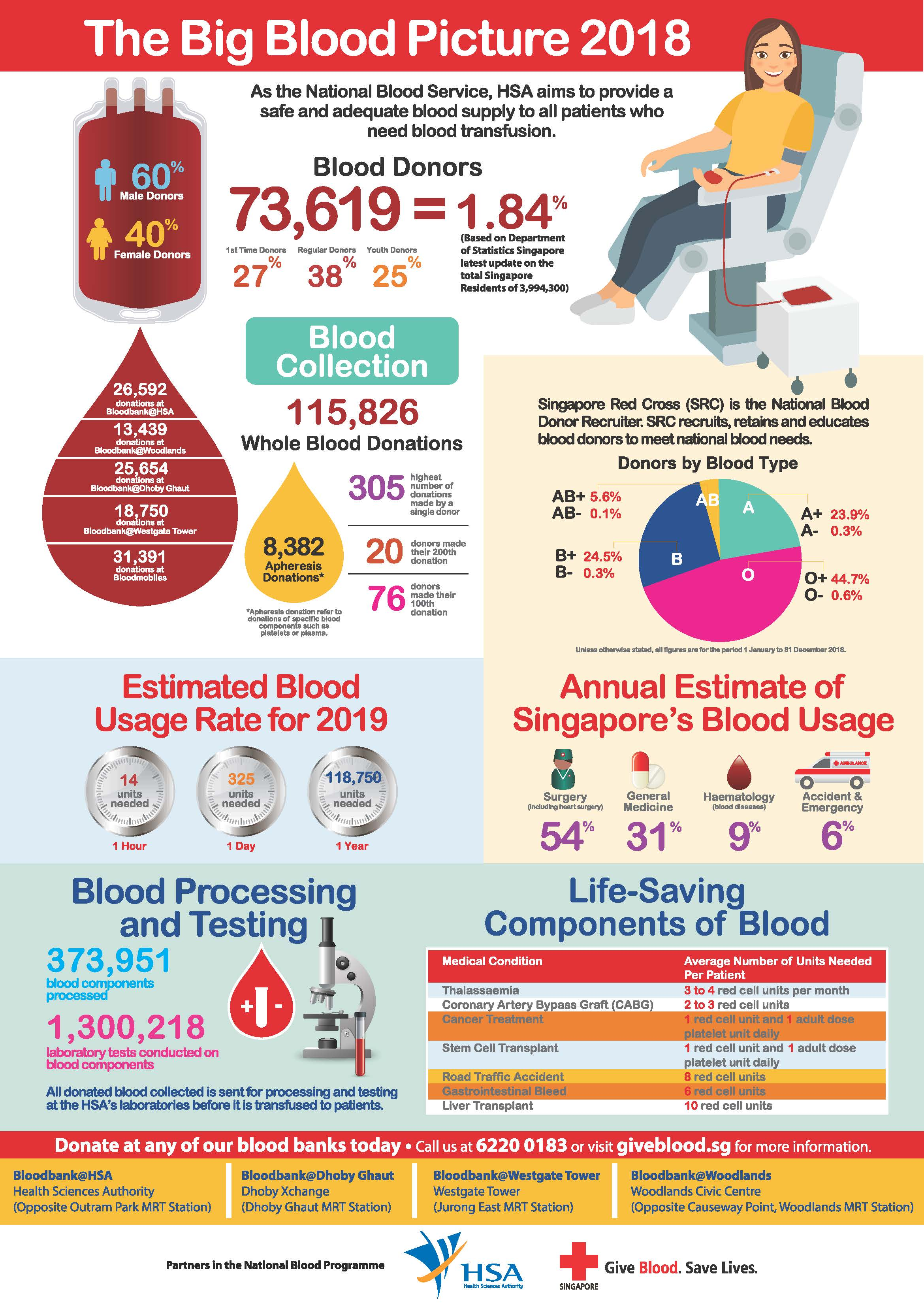 Big Blood Picture 2018