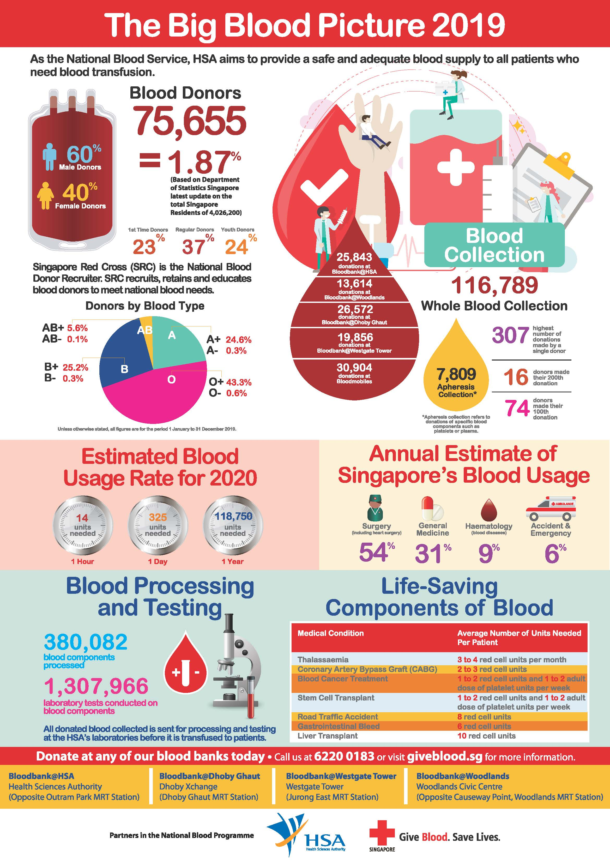 Big Blood Picture 2019
