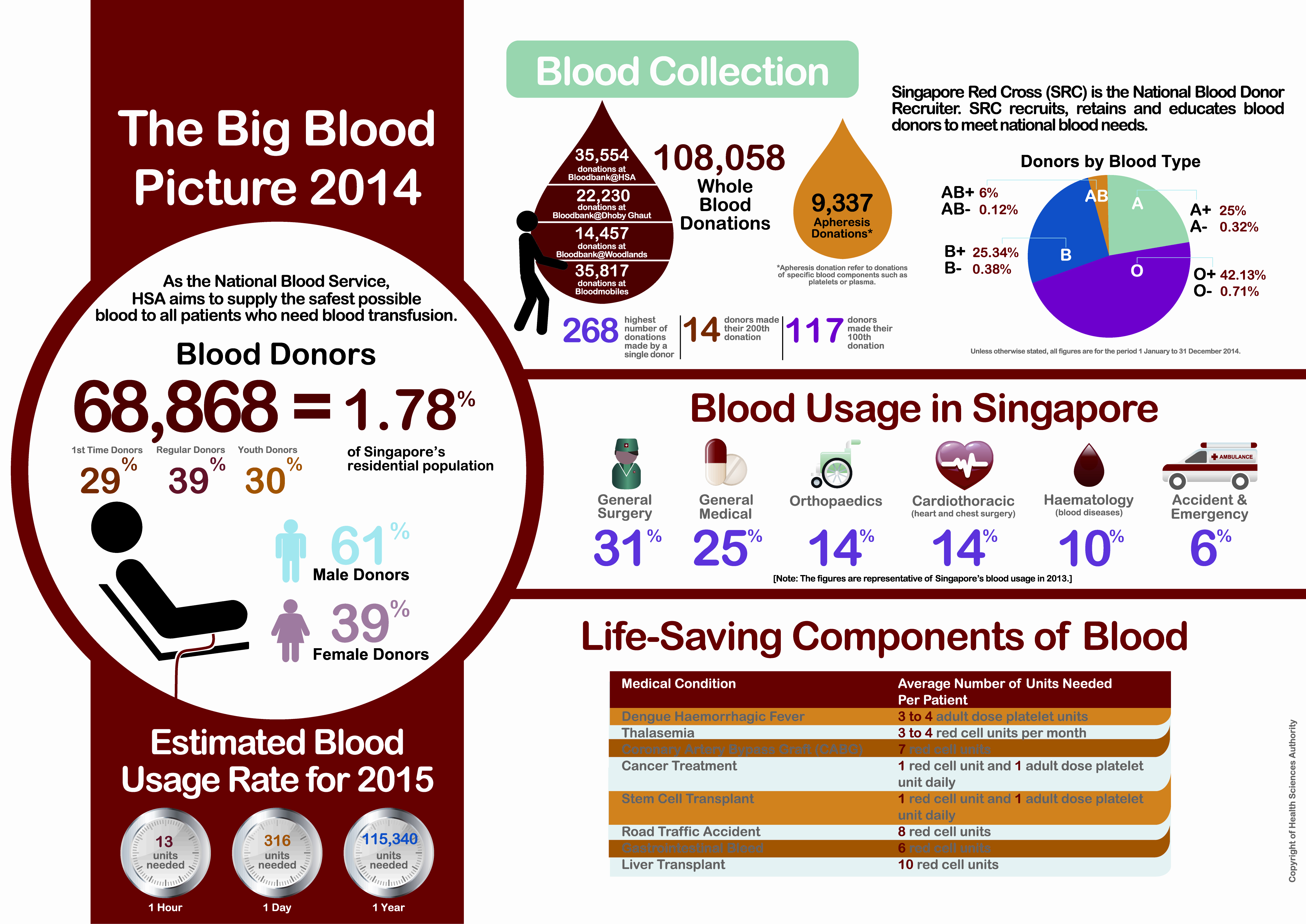 Blood Donation Statistics 2014 Redcrosssingapore